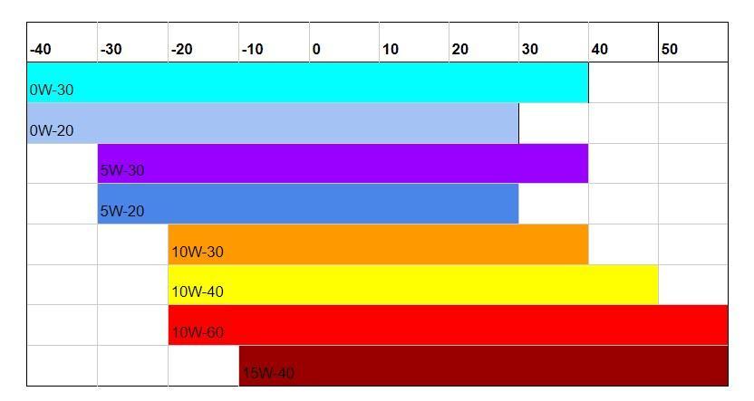 Oil Viscosity Chart