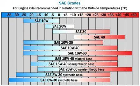 Oil SAE Grades